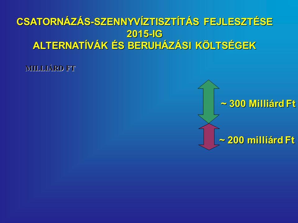 CSATORNÁZÁS-SZENNYVÍZTISZTÍTÁS FEJLESZTÉSE 2015-IG