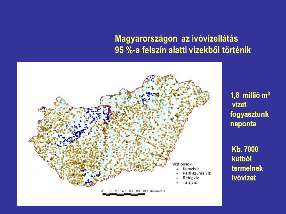 Magyarországon az ivóvízellátás