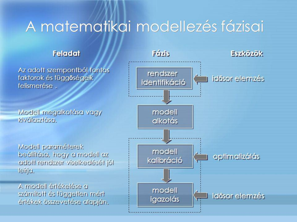 A matematikai modellezés fázisai