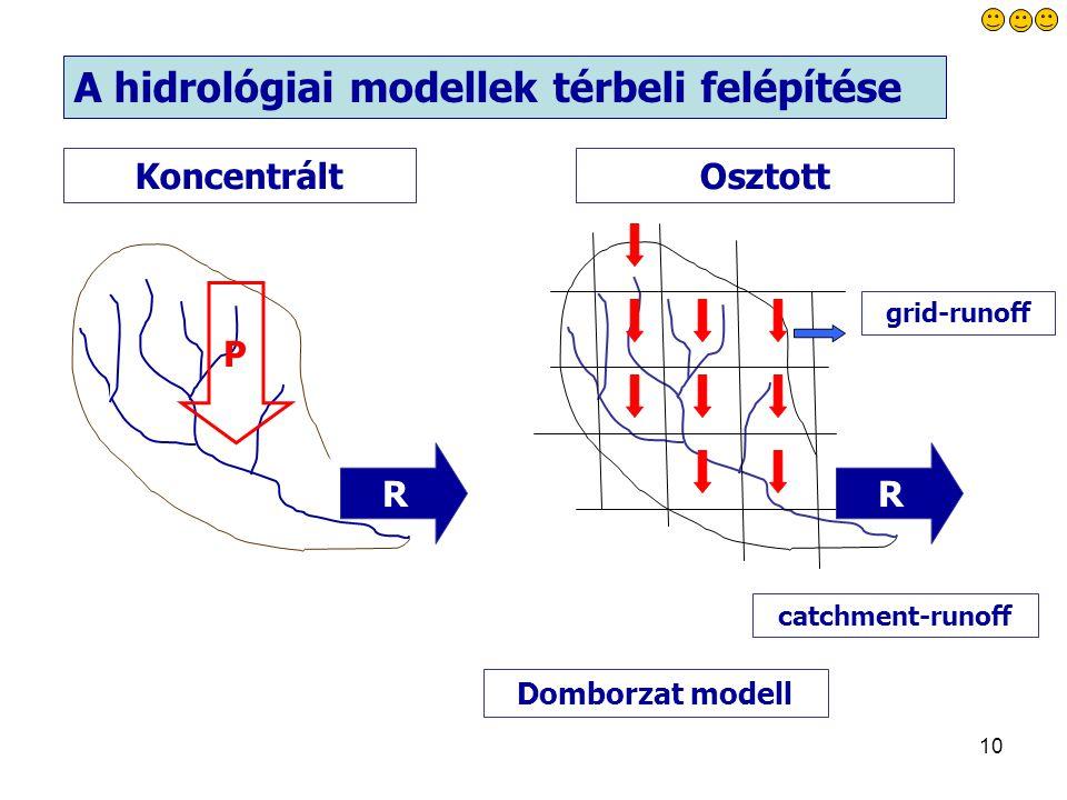A hidrológiai modellek térbeli felépítése