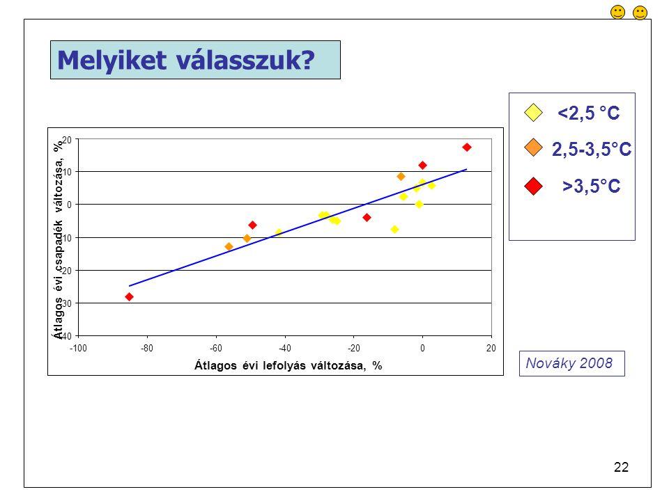 Melyiket válasszuk <2,5 °C 2,5-3,5°C >3,5°C Nováky 2008