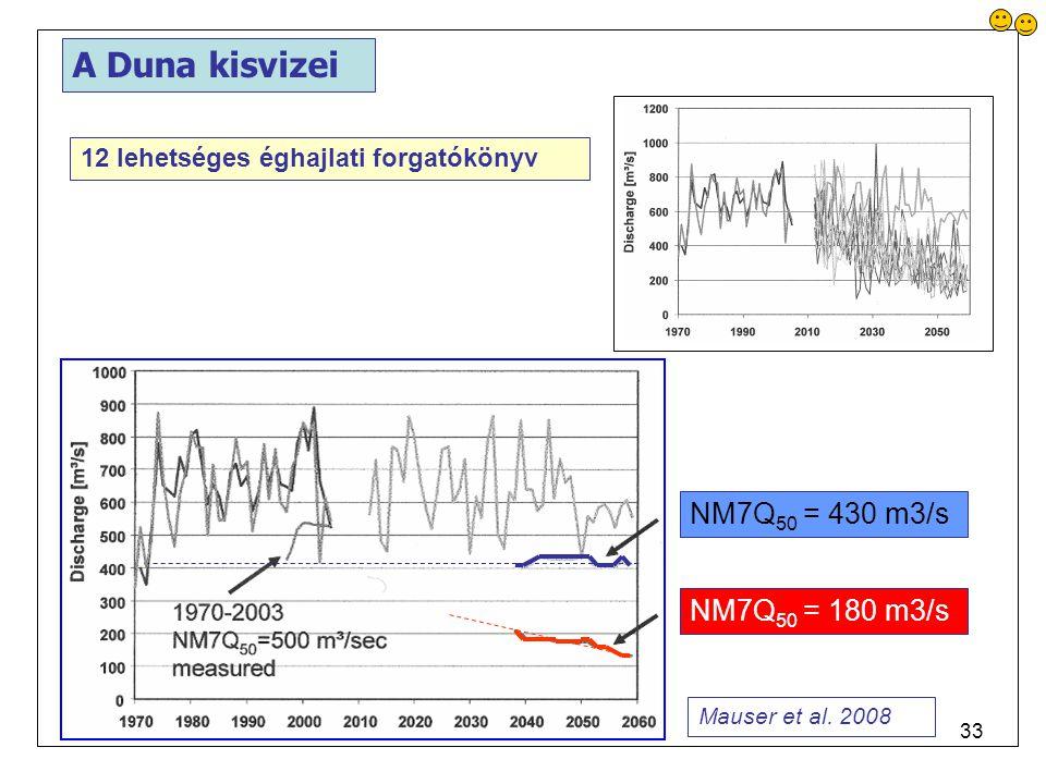 A Duna kisvizei NM7Q50 = 430 m3/s NM7Q50 = 180 m3/s