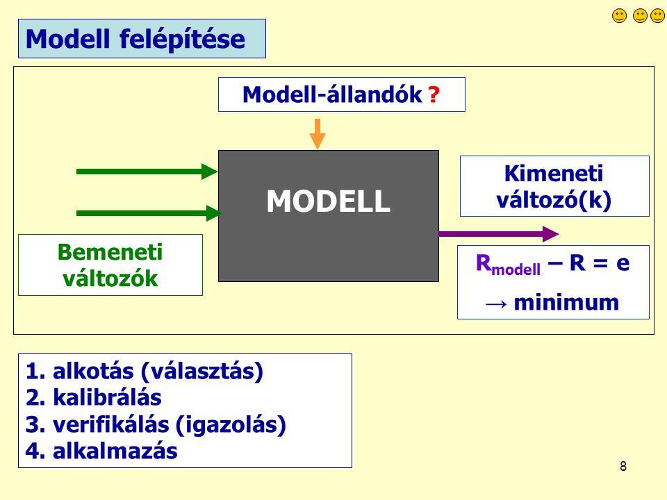 MODELL Modell felépítése Modell-állandók Kimeneti változó(k)