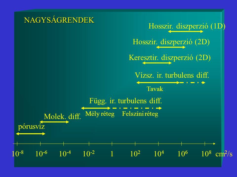 Hosszir. diszperzió (1D)