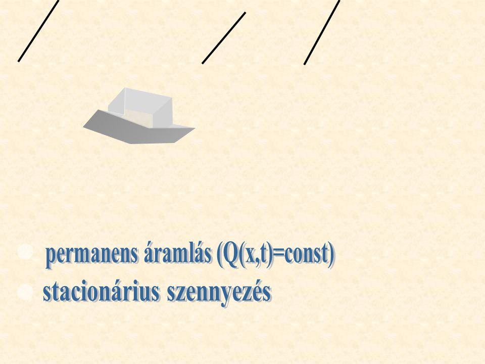 permanens áramlás (Q(x,t)=const) stacionárius szennyezés