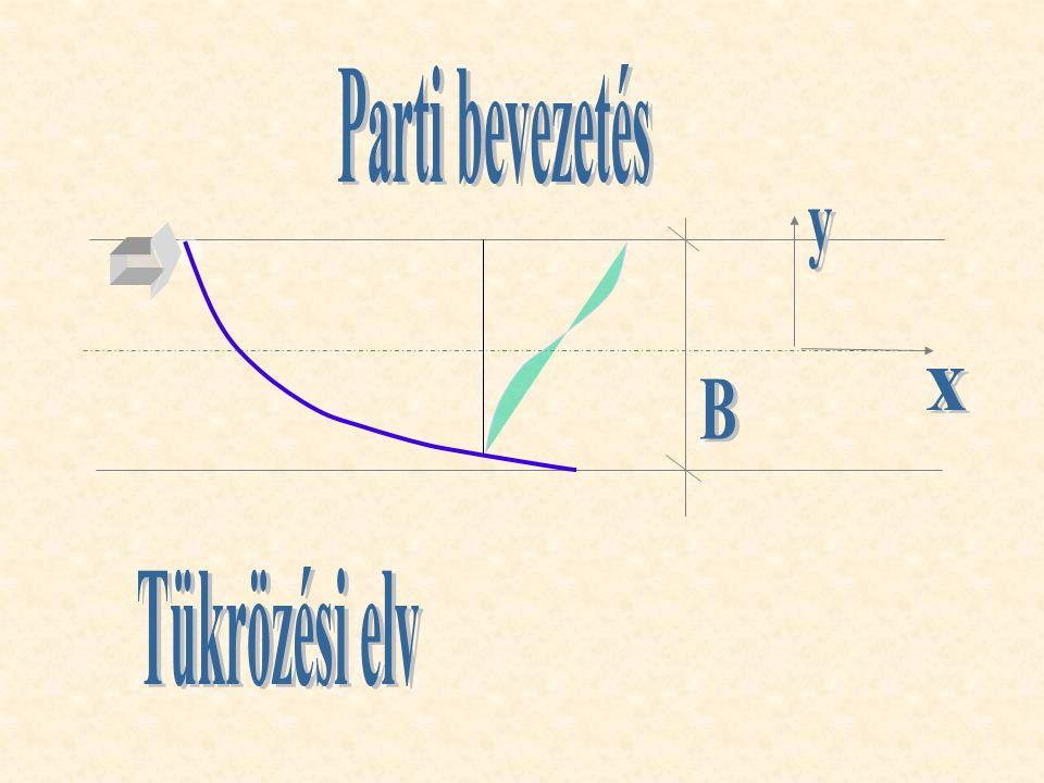 Parti bevezetés y x B Tükrözési elv