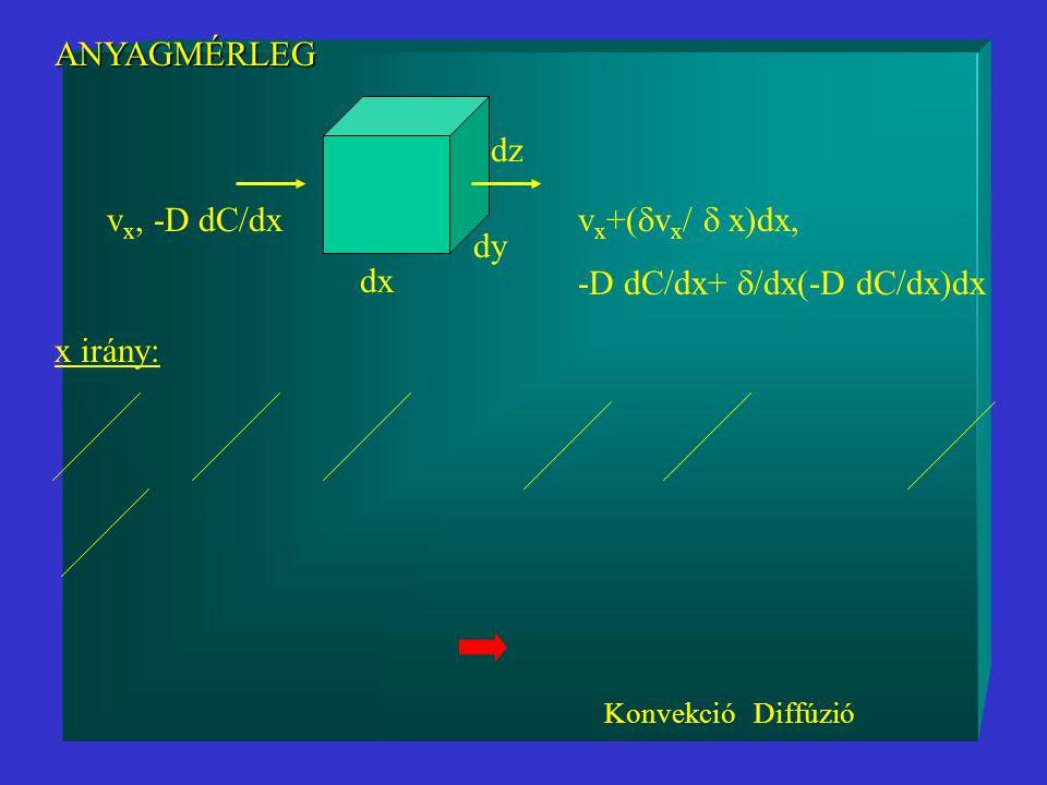 -D dC/dx+ /dx(-D dC/dx)dx dy dx