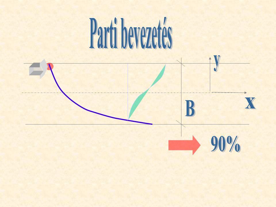 Parti bevezetés y x B 90%