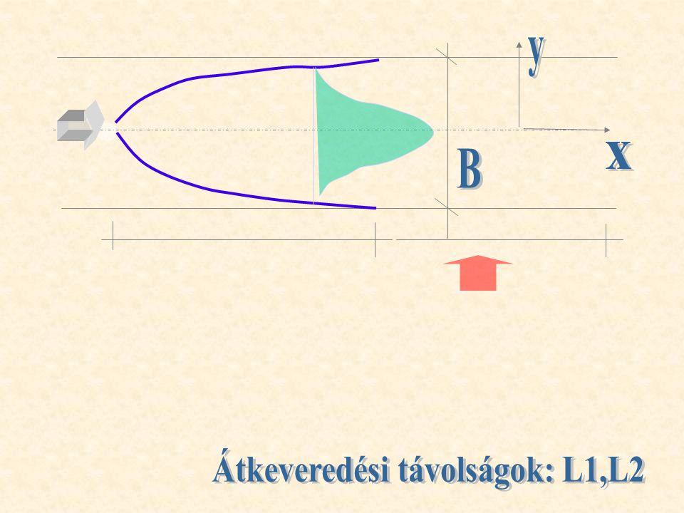 Átkeveredési távolságok: L1,L2
