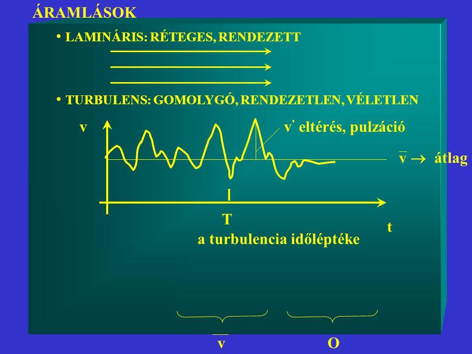 ÁRAMLÁSOK LAMINÁRIS: RÉTEGES, RENDEZETT. TURBULENS: GOMOLYGÓ, RENDEZETLEN, VÉLETLEN. v. v' eltérés, pulzáció.
