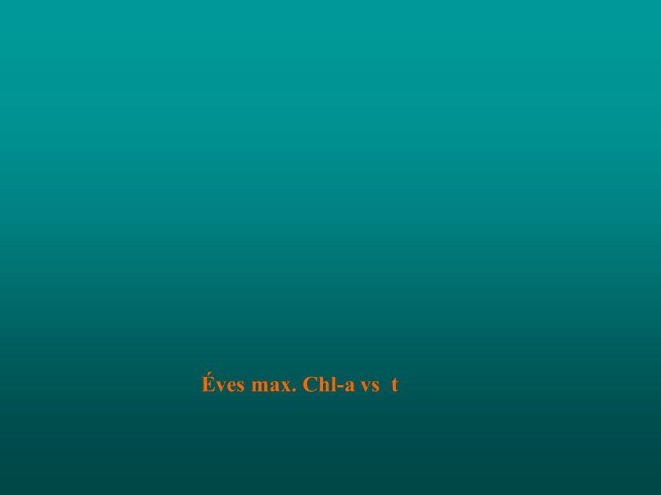 Éves max. Chl-a vs t