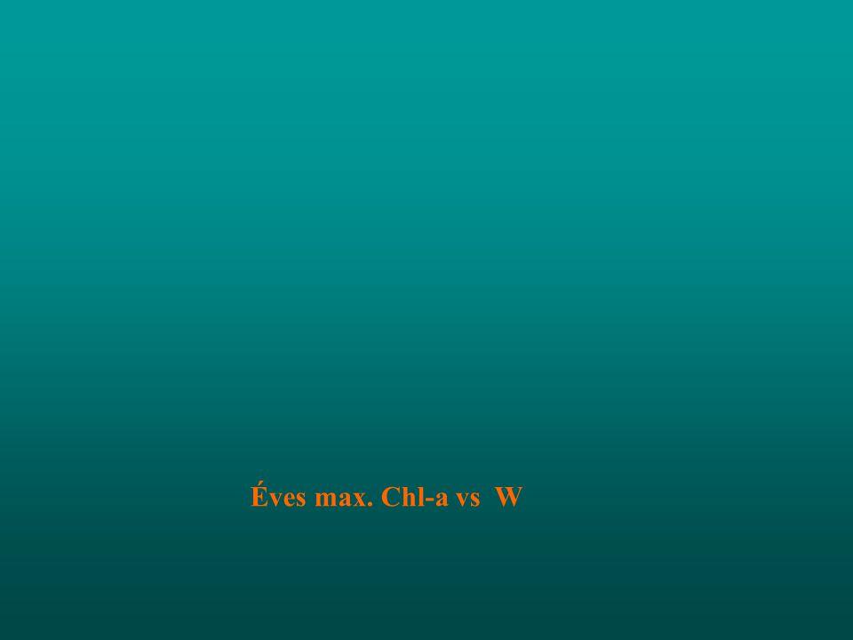 Éves max. Chl-a vs W