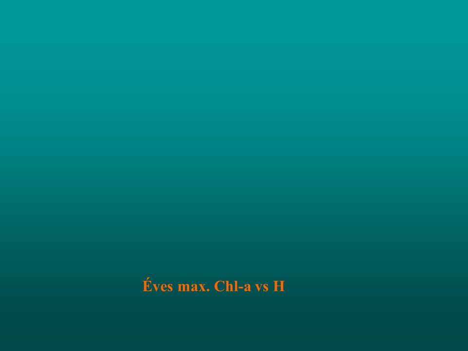 Éves max. Chl-a vs H