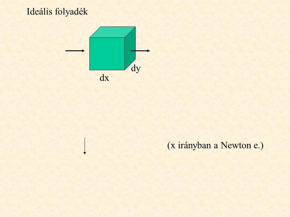Ideális folyadék dy dx (x irányban a Newton e.)