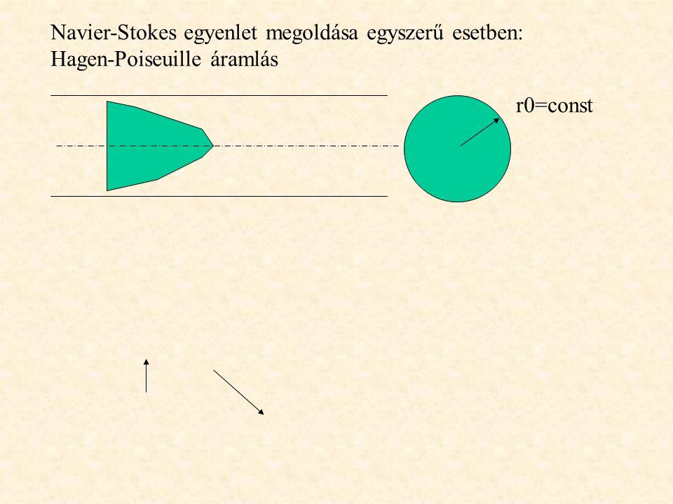 Navier-Stokes egyenlet megoldása egyszerű esetben: