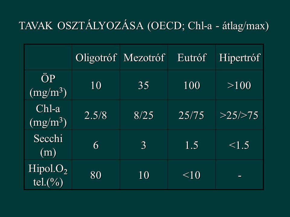 TAVAK OSZTÁLYOZÁSA (OECD; Chl-a - átlag/max)