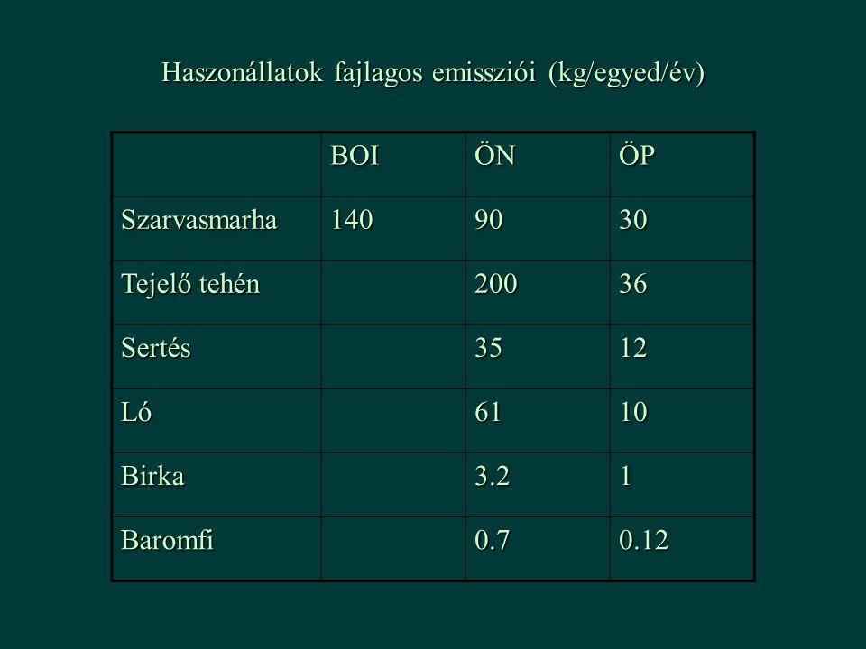 Haszonállatok fajlagos emissziói (kg/egyed/év)