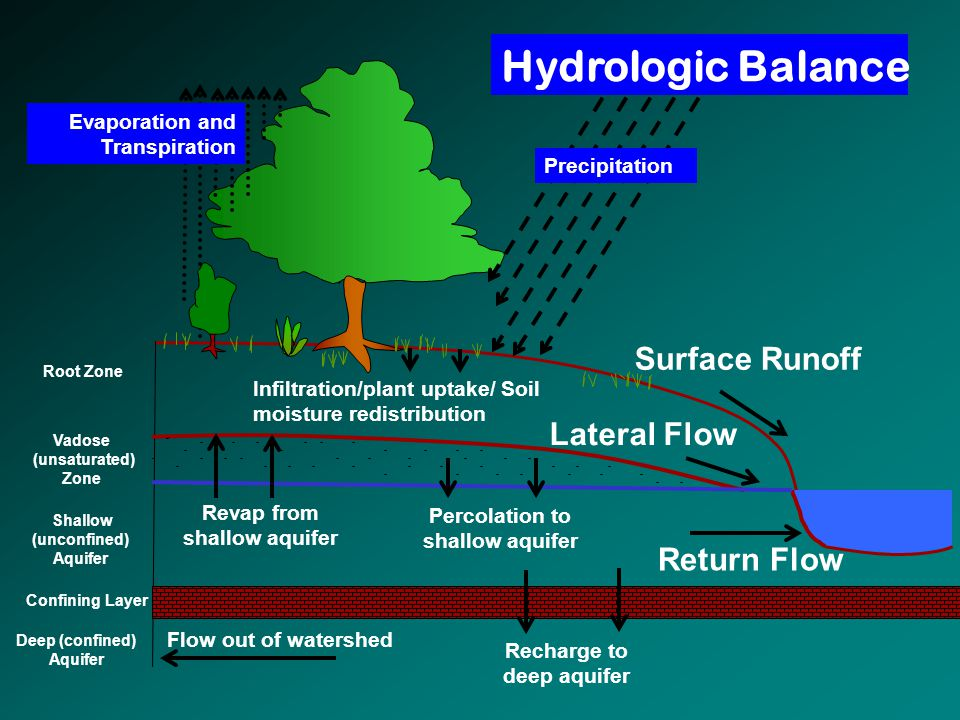 Hydrologic Balance Surface Runoff Lateral Flow Return Flow