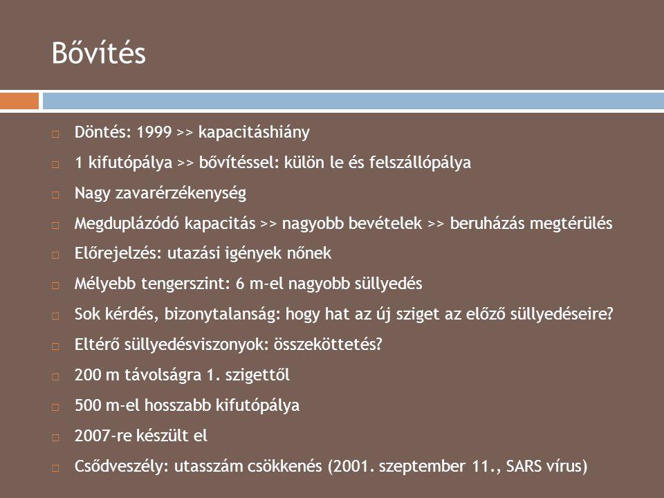 Bővítés Döntés: 1999 >> kapacitáshiány