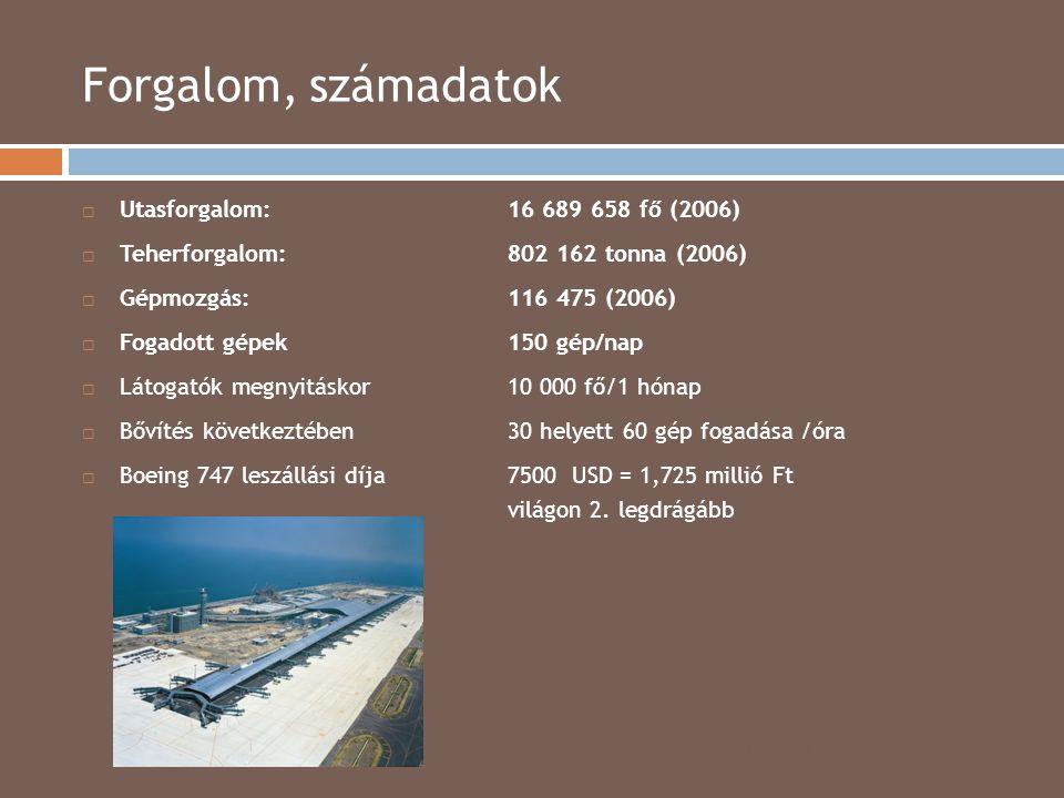 Forgalom, számadatok Utasforgalom: 16 689 658 fő (2006)