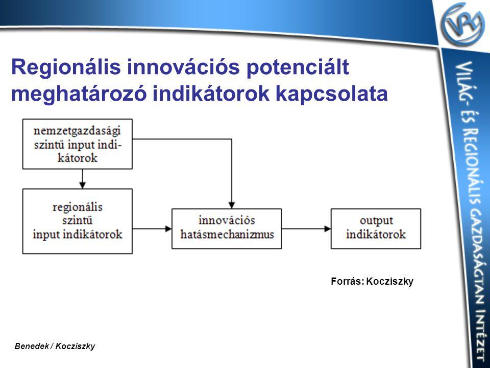 Regionális innovációs potenciált meghatározó indikátorok kapcsolata