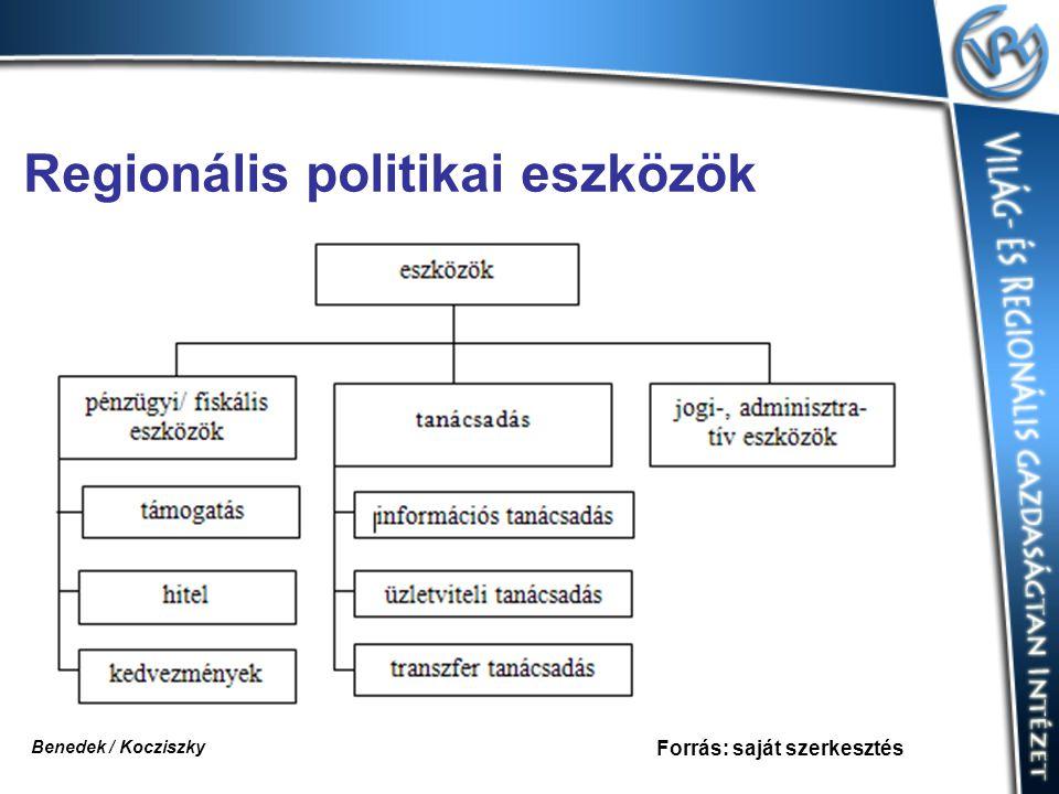 Regionális politikai eszközök