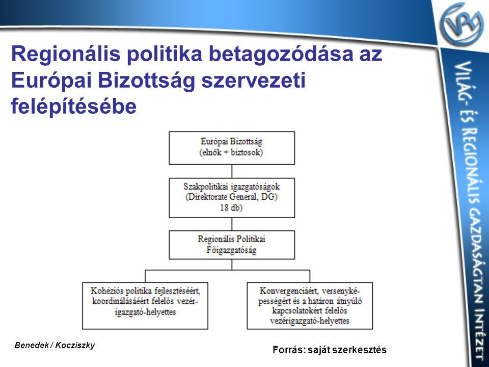 Regionális politika betagozódása az Európai Bizottság szervezeti felépítésébe