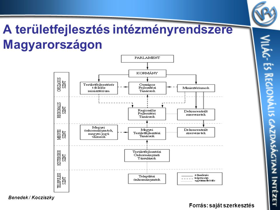 A területfejlesztés intézményrendszere Magyarországon