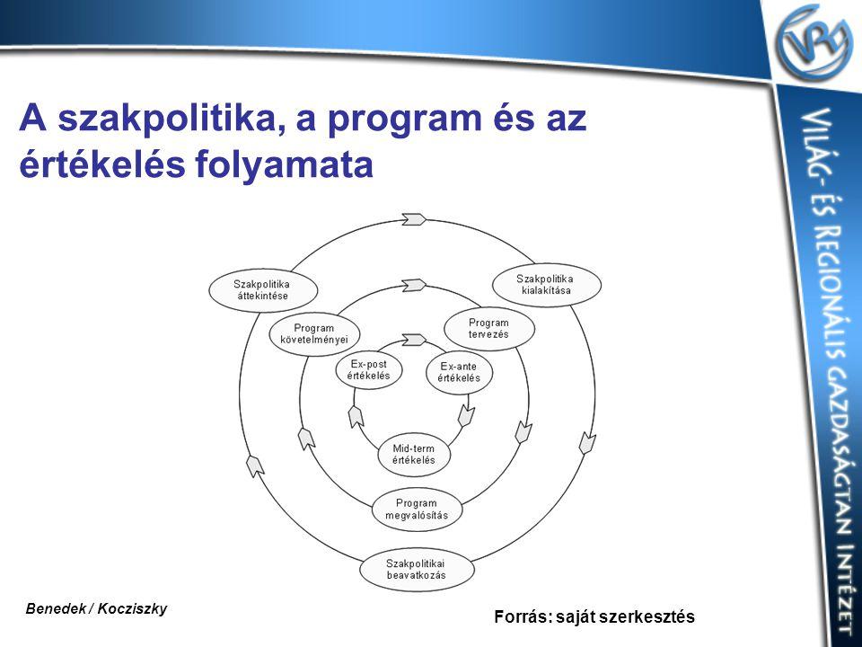A szakpolitika, a program és az értékelés folyamata