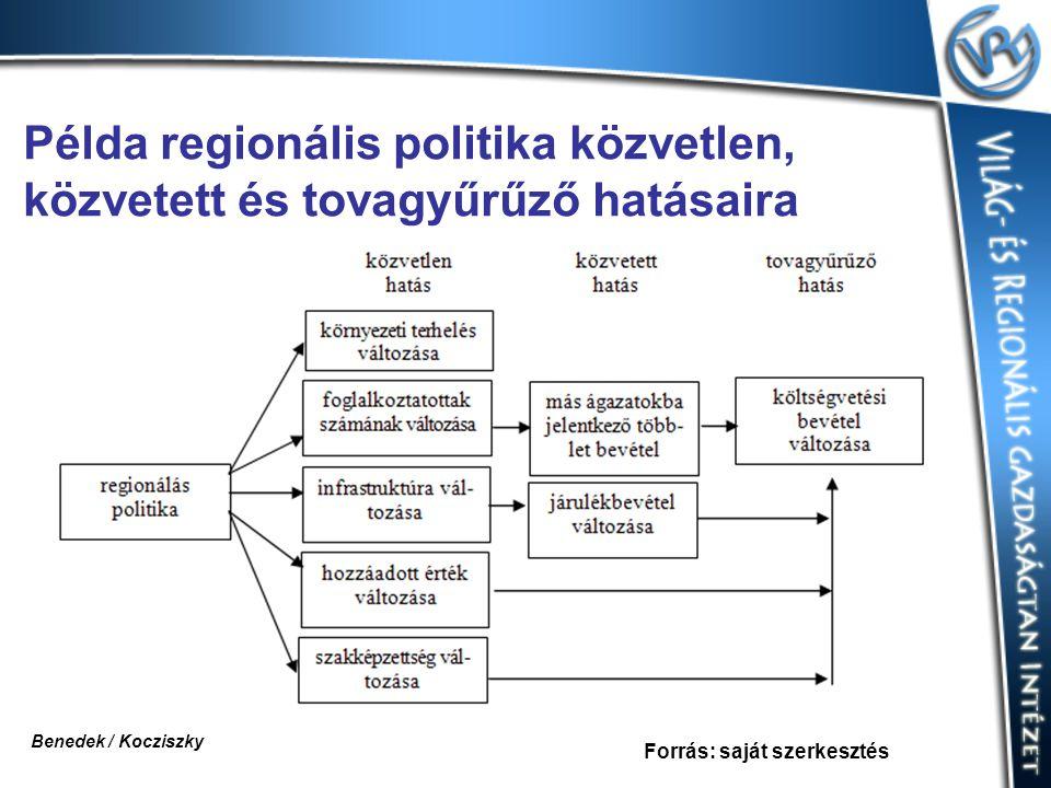 Példa regionális politika közvetlen, közvetett és tovagyűrűző hatásaira