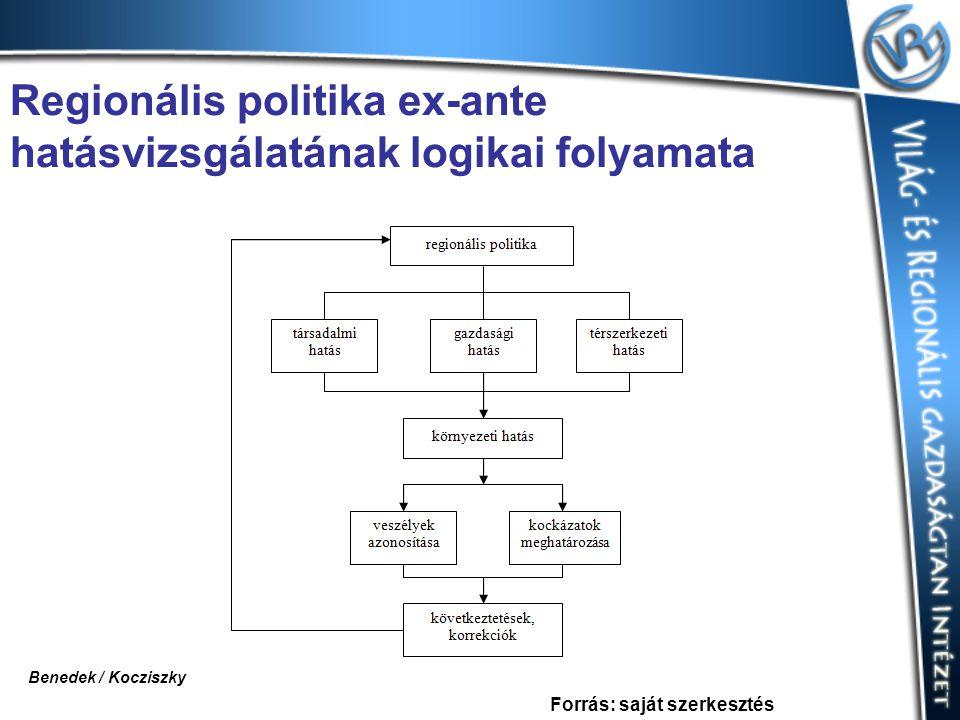 Regionális politika ex-ante hatásvizsgálatának logikai folyamata