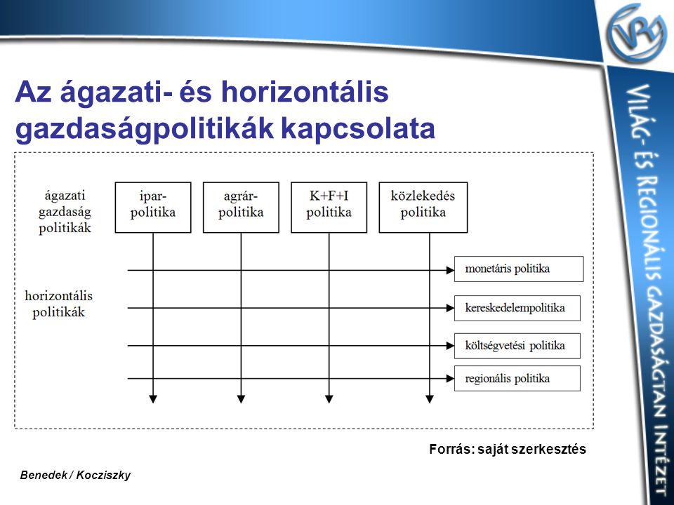 Az ágazati- és horizontális gazdaságpolitikák kapcsolata