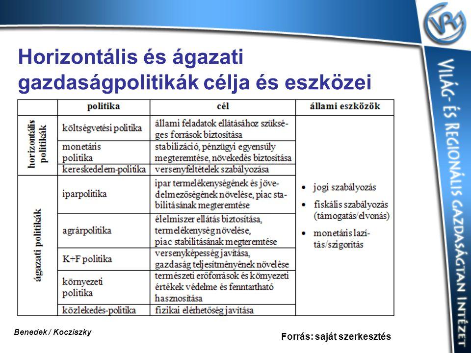 Horizontális és ágazati gazdaságpolitikák célja és eszközei