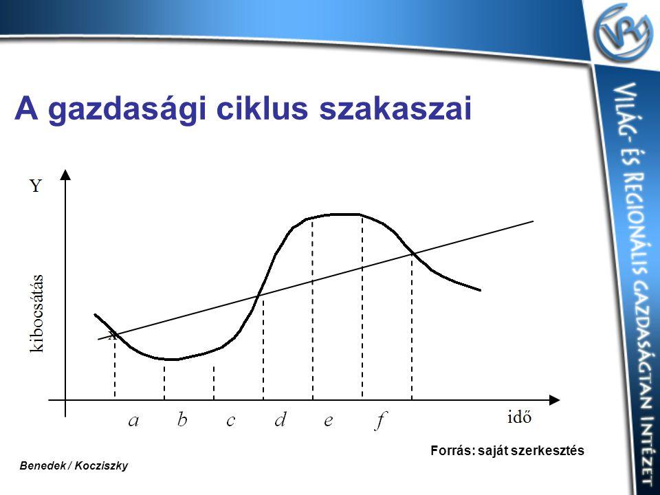 A gazdasági ciklus szakaszai