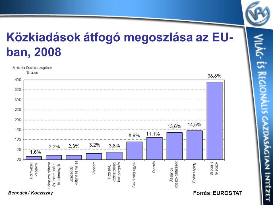Közkiadások átfogó megoszlása az EU-ban, 2008