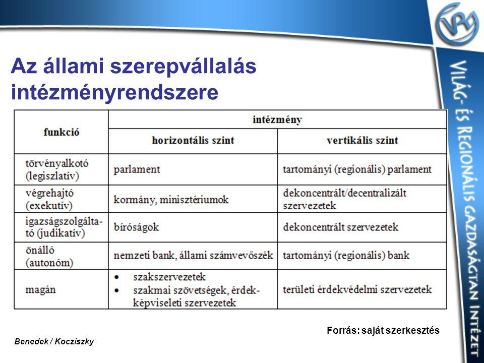 Az állami szerepvállalás intézményrendszere