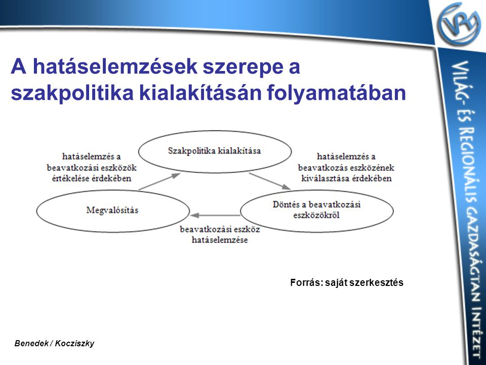 A hatáselemzések szerepe a szakpolitika kialakításán folyamatában