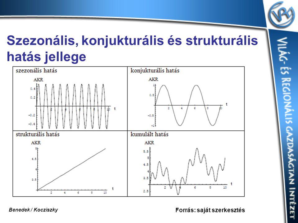 Szezonális, konjukturális és strukturális hatás jellege