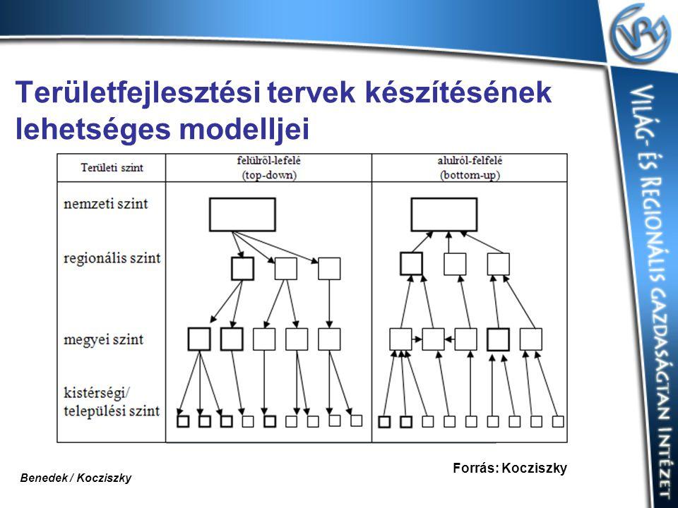 Területfejlesztési tervek készítésének lehetséges modelljei