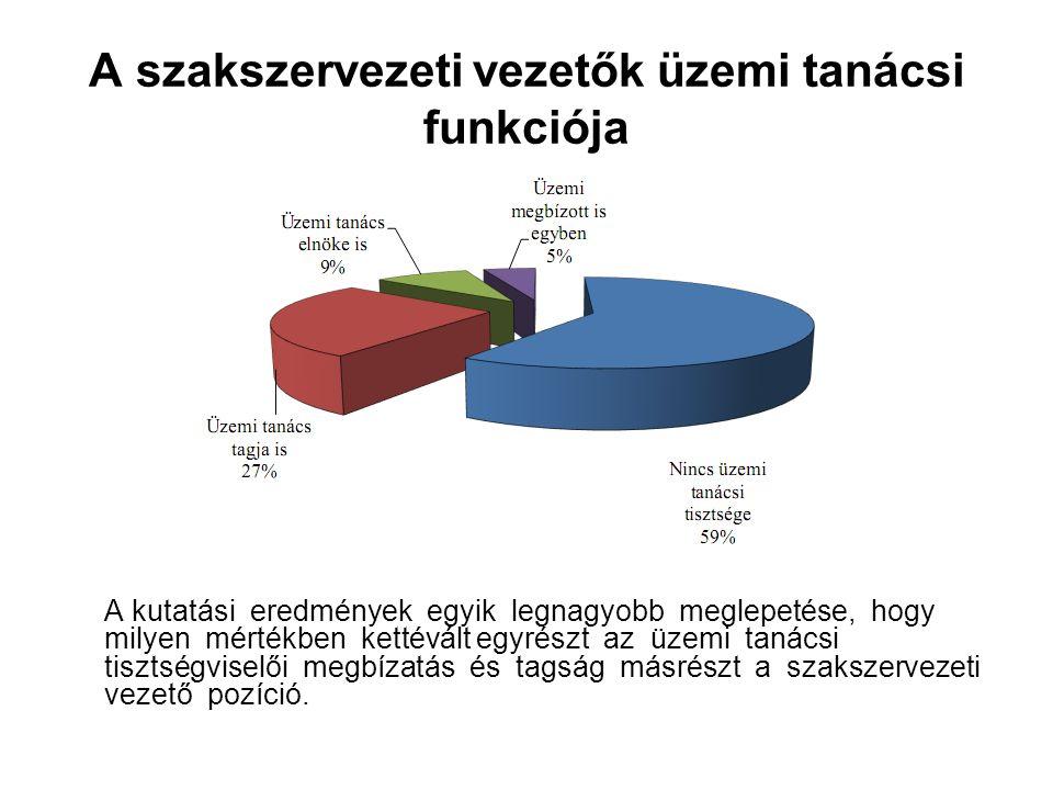 A szakszervezeti vezetők üzemi tanácsi funkciója