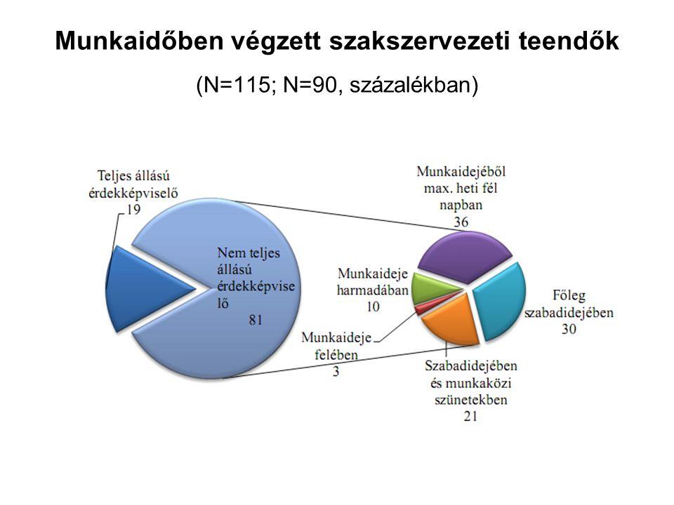Munkaidőben végzett szakszervezeti teendők (N=115; N=90, százalékban)