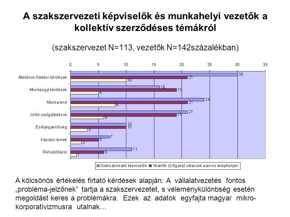 A szakszervezeti képviselők és munkahelyi vezetők a kollektív szerződéses témákról (szakszervezet N=113, vezetők N=142százalékban)