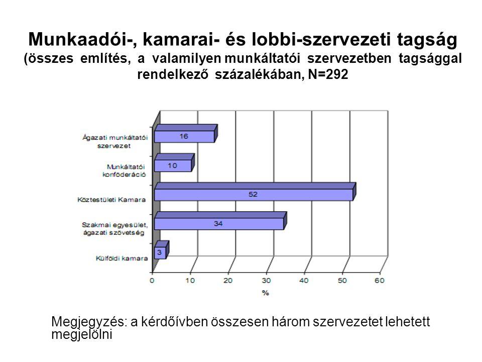 Munkaadói-, kamarai- és lobbi-szervezeti tagság (összes említés, a valamilyen munkáltatói szervezetben tagsággal rendelkező százalékában, N=292
