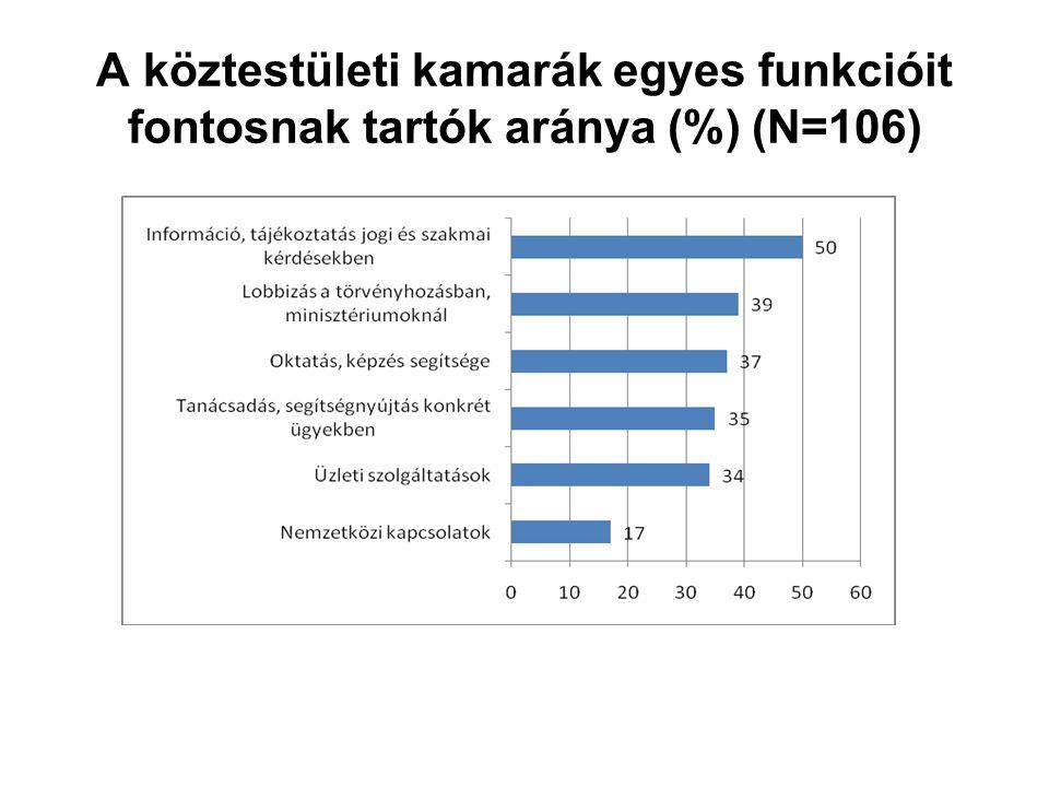 A köztestületi kamarák egyes funkcióit fontosnak tartók aránya (%) (N=106)