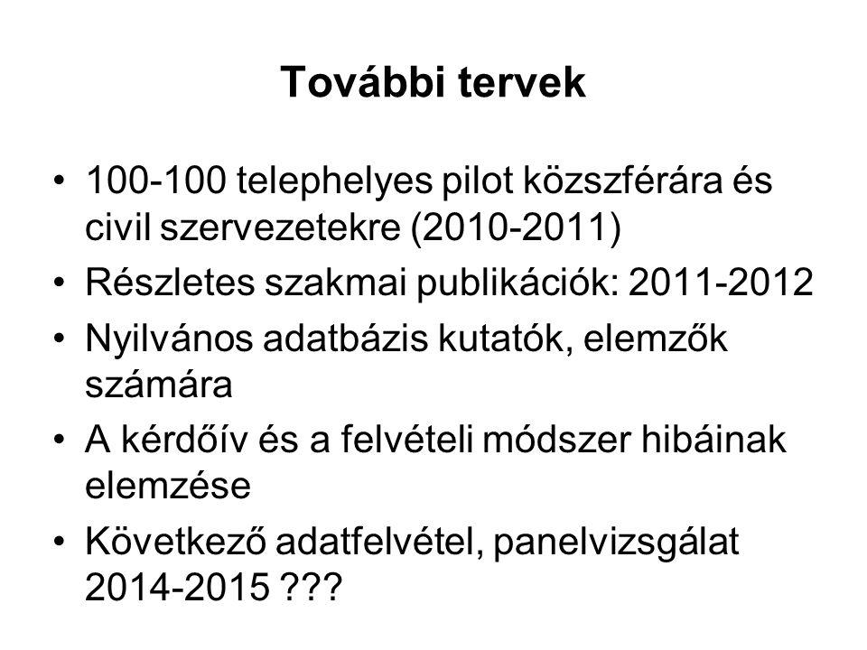 További tervek 100-100 telephelyes pilot közszférára és civil szervezetekre (2010-2011) Részletes szakmai publikációk: 2011-2012.