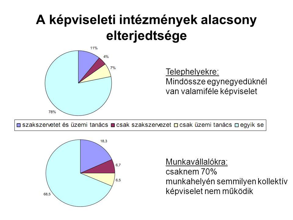 A képviseleti intézmények alacsony elterjedtsége