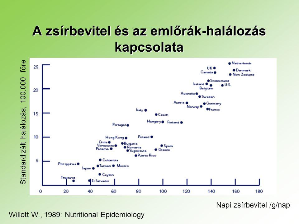 A zsírbevitel és az emlőrák-halálozás kapcsolata
