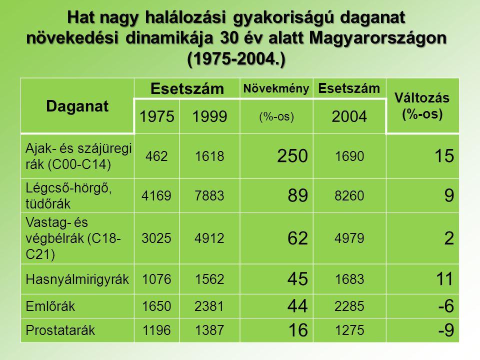 Hat nagy halálozási gyakoriságú daganat növekedési dinamikája 30 év alatt Magyarországon (1975-2004.)