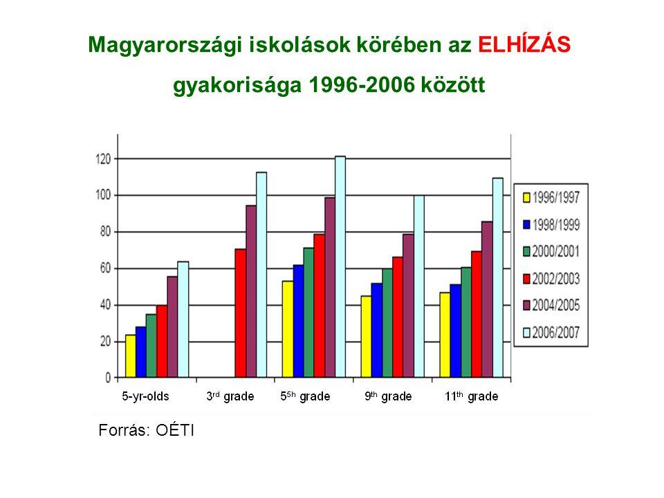 Magyarországi iskolások körében az ELHÍZÁS gyakorisága 1996-2006 között