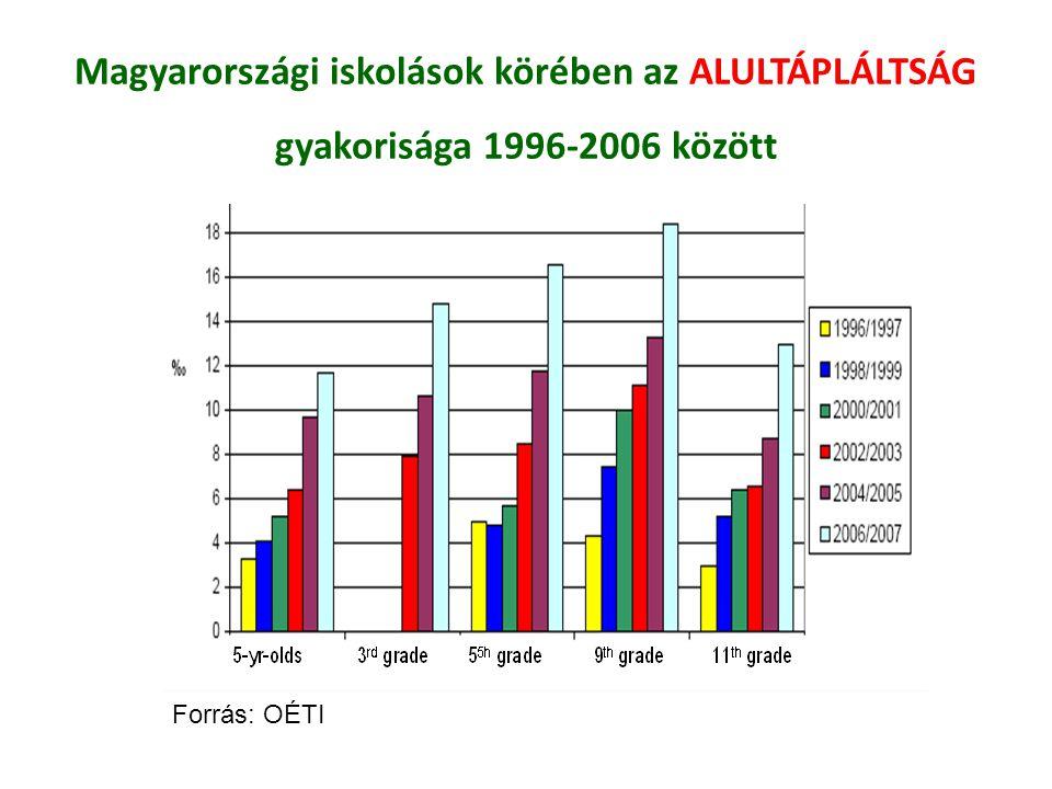 Magyarországi iskolások körében az ALULTÁPLÁLTSÁG gyakorisága 1996-2006 között